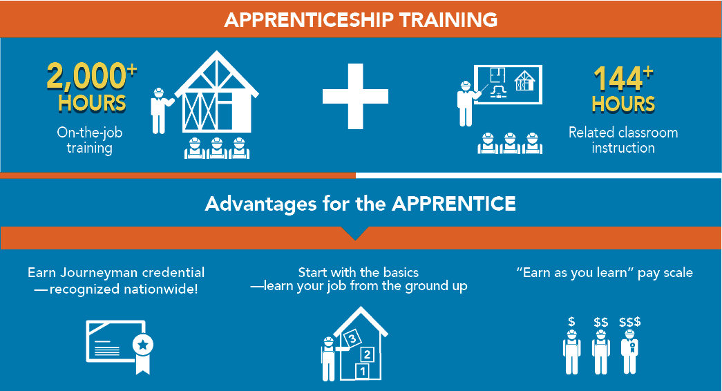 apprentice, apprenticeship training, apprenticeship advantages