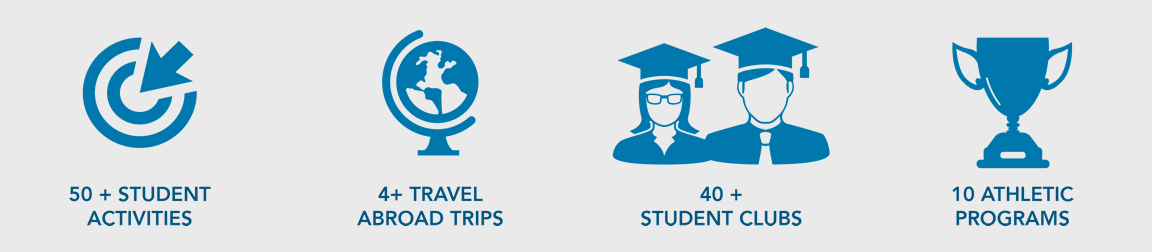 Student Life Stats - 50+ Student Activities, 4+ Travel Abroad Trips, 40+ Student Clubs, 10 Athletic Programs