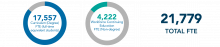 Curriculum (Degree) FTE: 17,557 plus Workforce Continuing Education (Non-degree) FTE: 4,222 equals Total FTE 21,779
